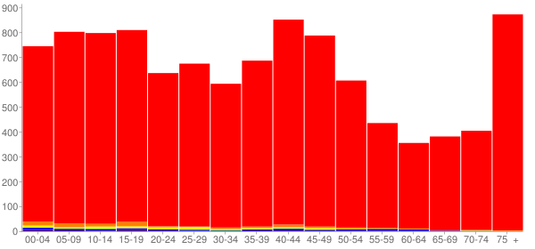 Graph: Population by Age and Race, 2000 Census - Celina, Ohio - Census Viewer