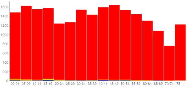 Graph: Population by Age and Race, 2010 Census - Scott County, Tennessee - Census Viewer