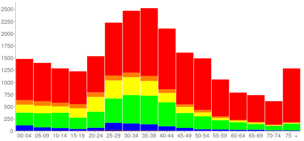 Graph: Population by Age and Race, 2000 Census - Ossining, New York - Census Viewer