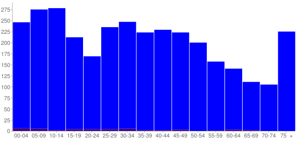 Graph: Population by Age and Hispanic or Latino Origin, 2010 Census - Gray, Georgia - Census Viewer