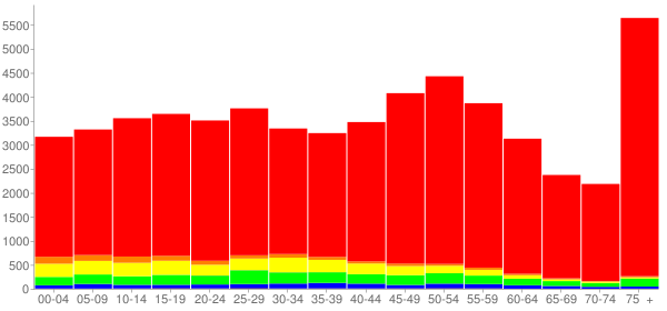 Graph: Population by Age and Race, 2010 Census - Oak Lawn, Illinois - Census Viewer