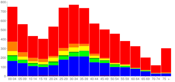Graph: Population by Age and Race, 2010 Census - Lake Stickney, Washington - Census Viewer