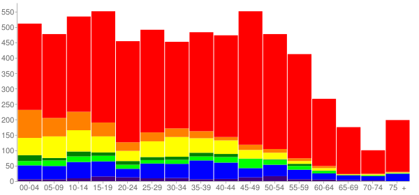 Graph: Population by Age and Race, 2010 Census - Pacific, Washington - Census Viewer