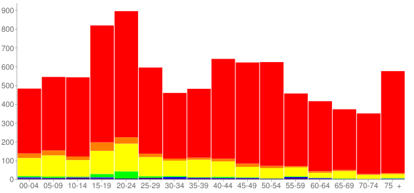 Graph: Population by Age and Race, 2000 Census - Brewster County, Texas - Census Viewer