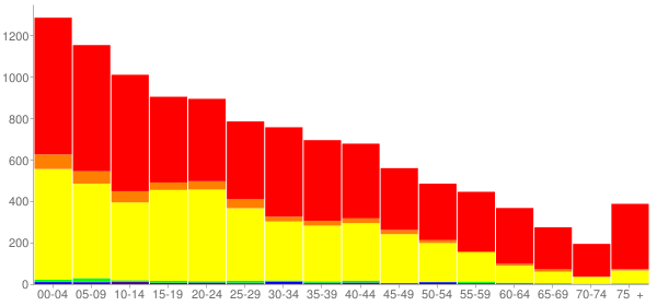 Graph: Population by Age and Race, 2010 Census - Grandview, Washington - Census Viewer