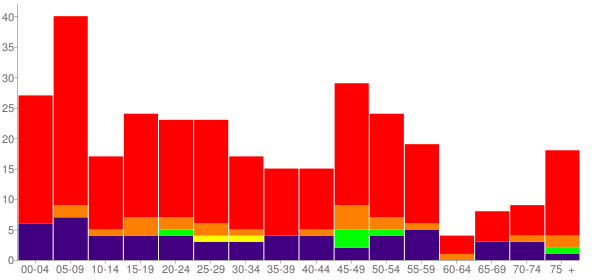 Graph: Population by Age and Race, 2010 Census - Gans, Oklahoma - Census Viewer