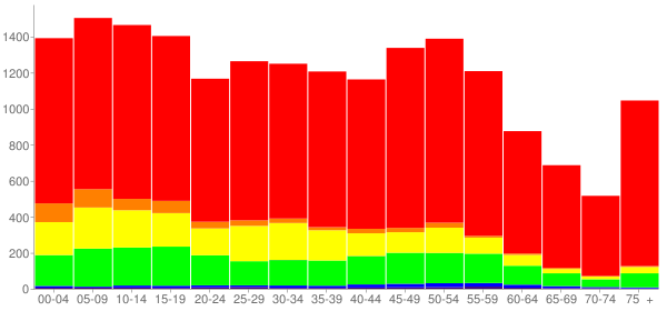 Graph: Population by Age and Race, 2010 Census - Angleton, Texas - Census Viewer
