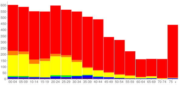 Graph: Population by Age and Race, 2000 Census - Burlington, Washington - Census Viewer
