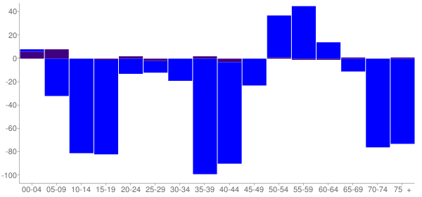 Graph: Change in Population between 2000 and 2010, by Age and Hispanic or Latino Origin - Miner County, South Dakota - Census Viewer
