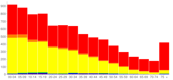 Graph: Population by Age and Race, 2000 Census - Grandview, Washington - Census Viewer