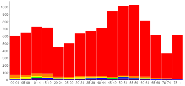 Graph: Population by Age and Race, 2010 Census - Skamania County, Washington - Census Viewer