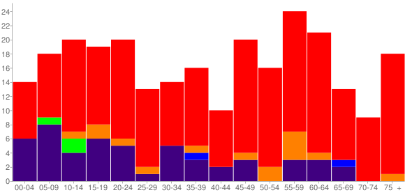 Graph: Population by Age and Race, 2010 Census - Big Cabin, Oklahoma - Census Viewer
