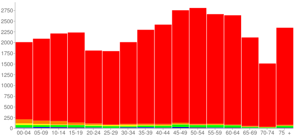 Graph: Population by Age and Race, 2010 Census - Cocke County, Tennessee - Census Viewer