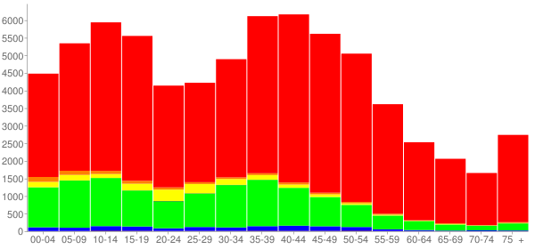 Graph: Population by Age and Race, 2000 Census - Rockdale County, Georgia - Census Viewer