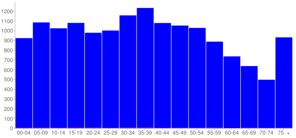 Graph: Population by Age and Hispanic or Latino Origin, 2000 Census - Estill County, Kentucky - Census Viewer