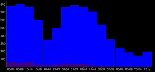 Graph: Population by Age and Hispanic or Latino Origin, 2000 Census - West Richland (Enterprise), Washington - Census Viewer