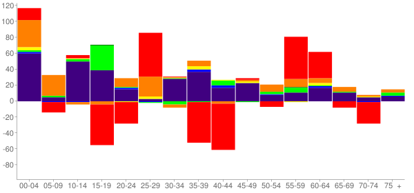 Graph: Change in Population between 2000 and 2010, by Age and Race - Tecumseh, Oklahoma - Census Viewer