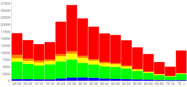 Graph: Population by Age and Race, 2010 Census - Orlando, Florida - Census Viewer