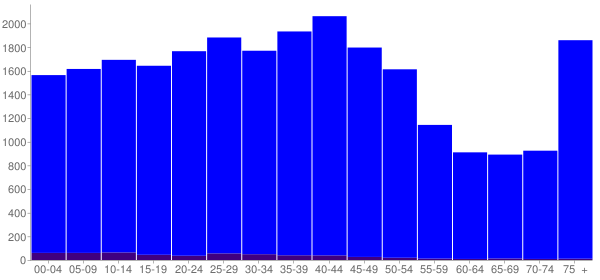Graph: Population by Age and Hispanic or Latino Origin, 2000 Census - Collinsville, Illinois - Census Viewer