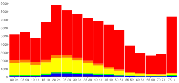 Graph: Population by Age and Race, 2000 Census - Santa Barbara, California - Census Viewer