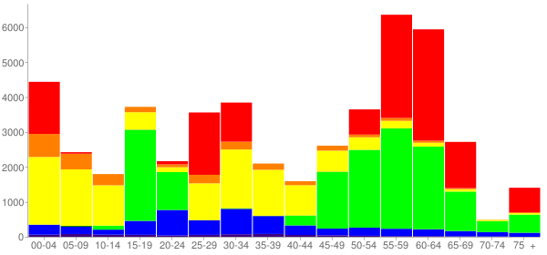 Graph: Change in Population between 2000 and 2010, by Age and Race - Durham County, North Carolina - Census Viewer
