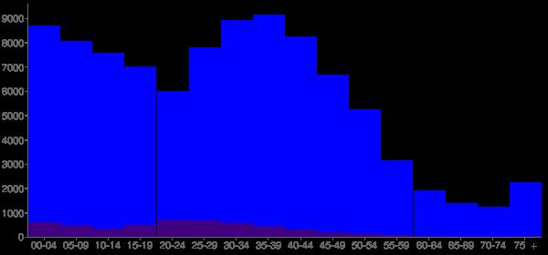 Graph: Population by Age and Hispanic or Latino Origin, 2000 Census - Olathe, Kansas - Census Viewer