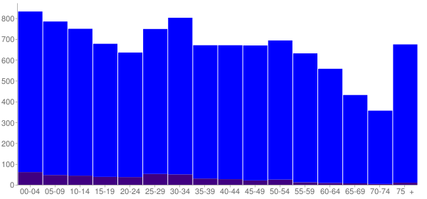 Graph: Population by Age and Hispanic or Latino Origin, 2010 Census - Deridder, Louisiana - Census Viewer