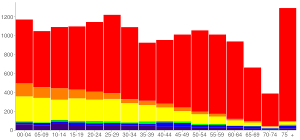 Graph: Population by Age and Race, 2010 Census - Ukiah, California - Census Viewer
