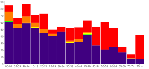 Graph: Population by Age and Race, 2010 Census - Parshall, North Dakota - Census Viewer