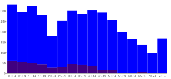 Graph: Population by Age and Hispanic or Latino Origin, 2010 Census - Marshall, Wisconsin - Census Viewer