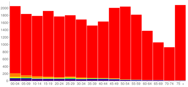 Graph: Population by Age and Race, 2010 Census - Codington County, South Dakota - Census Viewer