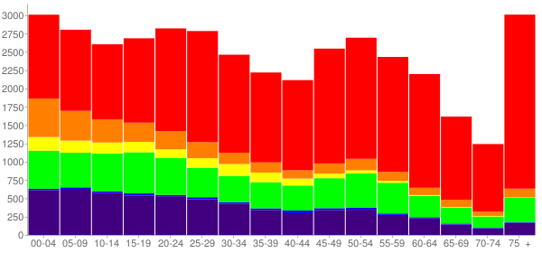 Graph: Population by Age and Race, 2010 Census - Muskogee, Oklahoma - Census Viewer