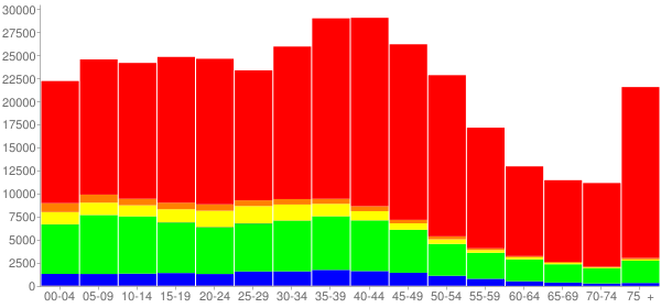 Graph: Population by Age and Race, 2000 Census - Mercer County, New Jersey - Census Viewer