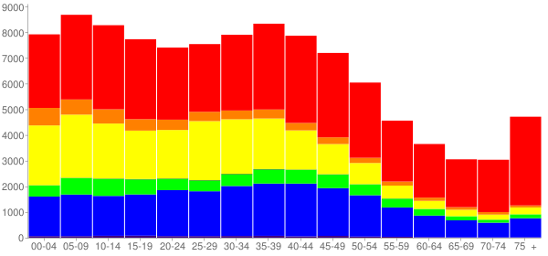 Graph: Population by Age and Race, 2000 Census - West Covina, California - Census Viewer