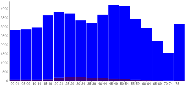 Graph: Population by Age and Hispanic or Latino Origin, 2010 Census - Franklin County, New York - Census Viewer