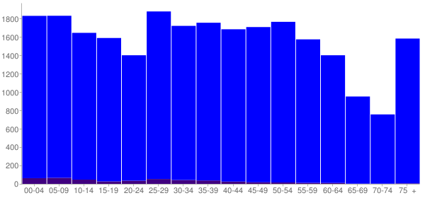 Graph: Population by Age and Hispanic or Latino Origin, 2010 Census - Troy, Ohio - Census Viewer