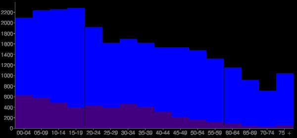 Graph: Population by Age and Hispanic or Latino Origin, 2010 Census - Harvey, Illinois - Census Viewer