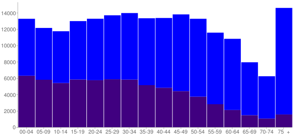 Graph: Population by Age and Hispanic or Latino Origin, 2010 Census - Yonkers, New York - Census Viewer