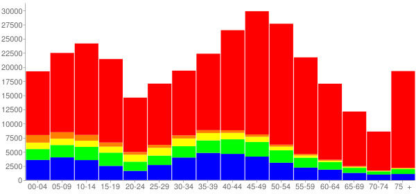 Graph: Population by Age and Race, 2010 Census - Somerset County, New Jersey - Census Viewer
