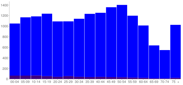 Graph: Population by Age and Hispanic or Latino Origin, 2010 Census - Wayne, Michigan - Census Viewer