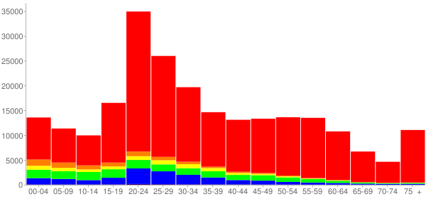 Graph: Population by Age and Race, 2010 Census - Madison, Wisconsin - Census Viewer