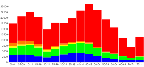 Graph: Population by Age and Race, 2010 Census - Howard County, Maryland - Census Viewer