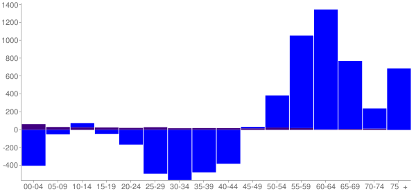 Graph: Change in Population between 2000 and 2010, by Age and Hispanic or Latino Origin - Roane County, Tennessee - Census Viewer
