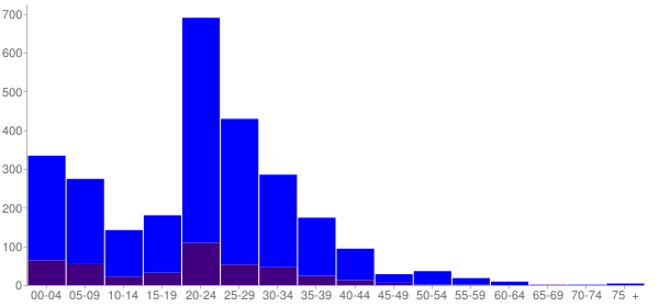 Graph: Population by Age and Hispanic or Latino Origin, 2010 Census - North Fort Lewis (Fort Lewis North Post), Washington - Census Viewer