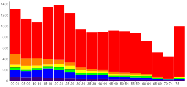 Graph: Population by Age and Race, 2010 Census - Oroville, California - Census Viewer