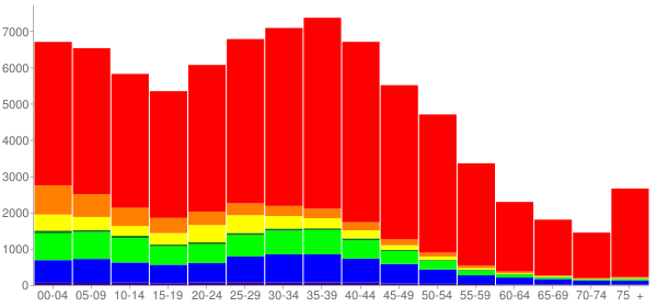 Graph: Population by Age and Race, 2000 Census - Kent, Washington - Census Viewer