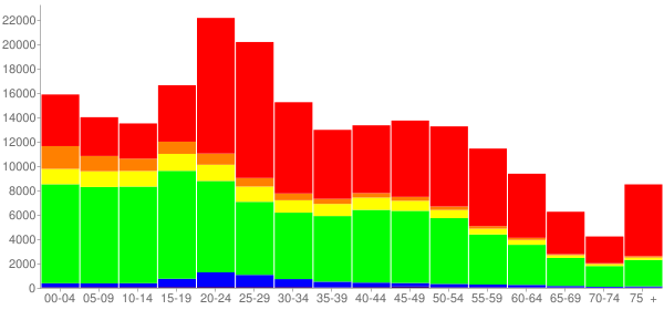 Graph: Population by Age and Race, 2010 Census - Rochester, New York - Census Viewer