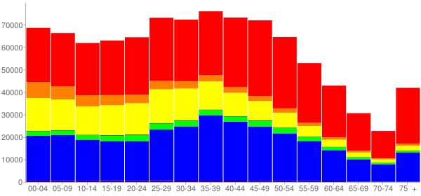 Graph: Population by Age and Race, 2010 Census - San Jose, California - Census Viewer