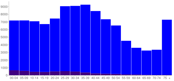 Graph: Population by Age and Hispanic or Latino Origin, 2000 Census - Manchester, New Hampshire - Census Viewer
