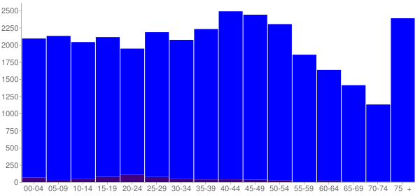 Graph: Population by Age and Hispanic or Latino Origin, 2000 Census - Obion County, Tennessee - Census Viewer